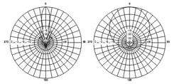 Диаграмма направленности антенны Vegatel ANT-1800-14S
