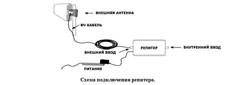 Пассивный репитер gsm сигнала своими руками
