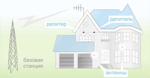 Функции усилителя сотового
