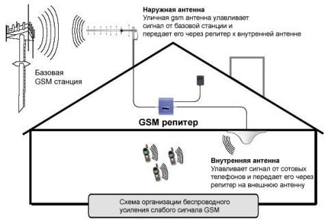 Схема работы репитера (ретранслятора) GSM