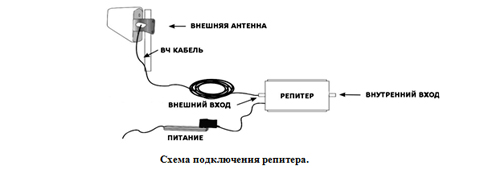 Антенна усилитель сотового сигнала своими руками